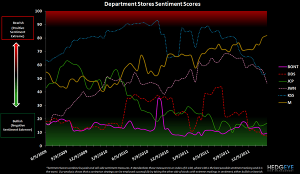 Retail Sentiment: WMT, HBI, GIL, CRI, JCP, KSS, M, LIZ  - department sentiment