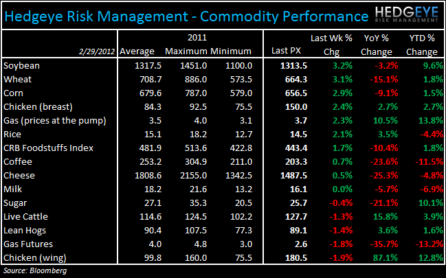 WEEKLY COMMODITY CHARTBOOK - commod