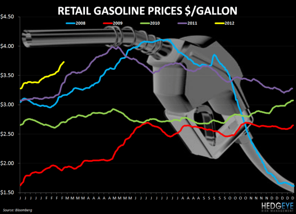 WEEKLY COMMODITY CHARTBOOK - retail gasoline prices