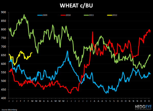 WEEKLY COMMODITY CHARTBOOK - wheat