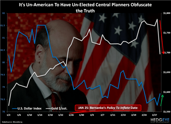 Don't Hate The Debate - Chart of the Day