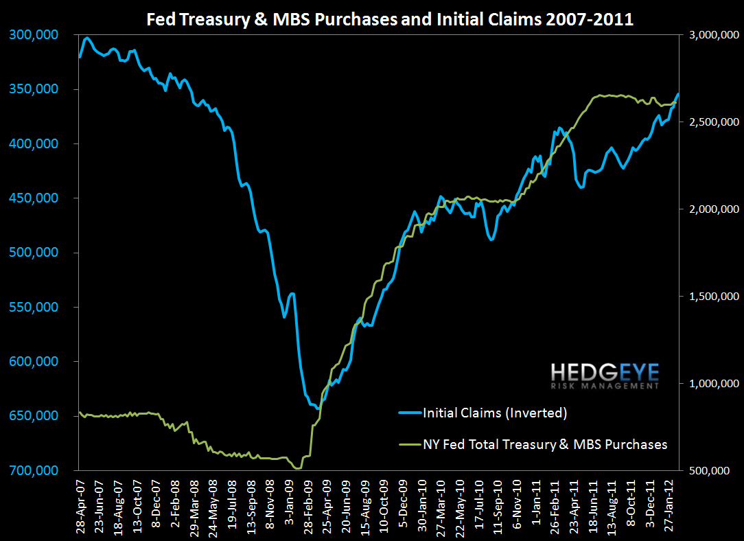 INITIAL CLAIMS HOLD STEADY - SEASONAL TAILWIND STARTS TO FADE IN MARCH - Fed and Claims