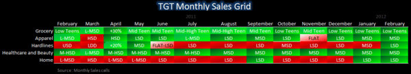 Retail: Spotlight on the Mid-Tier - TGT SSS grid