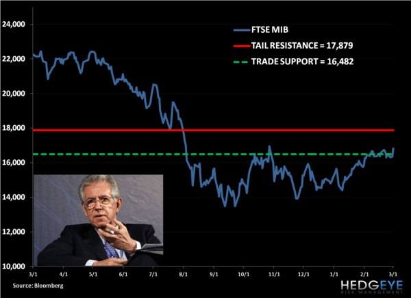 Shorting EWI: Italy Trade Update - 1. MIB
