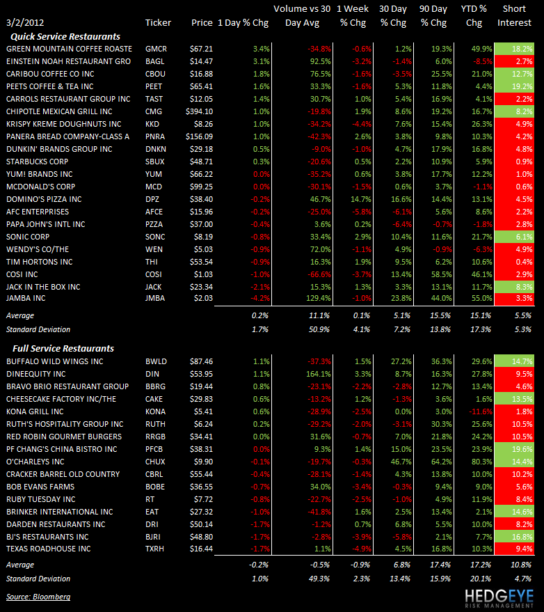 THE HBM: WEN, MCD, DIN - stocks