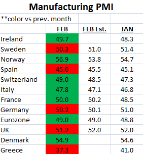 Weekly European Monitor: Moving the Goalposts  - 11. PMI