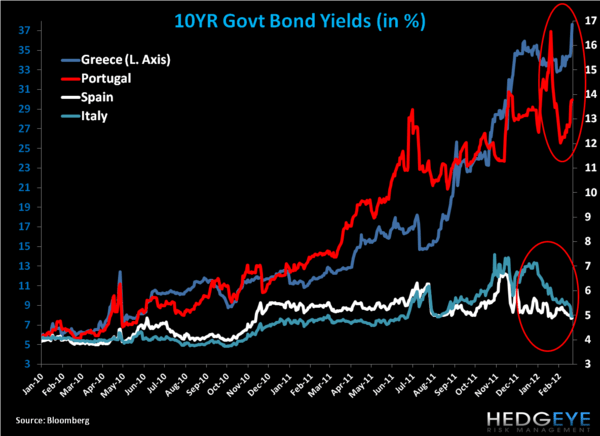 Weekly European Monitor: Moving the Goalposts  - 11. yields