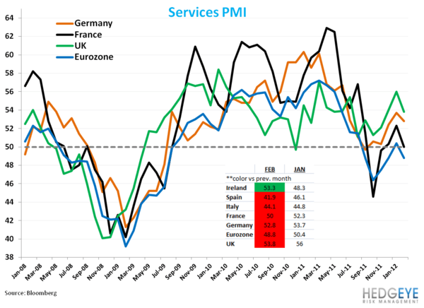 Decidedly Red Euro Services - 1. services pmi