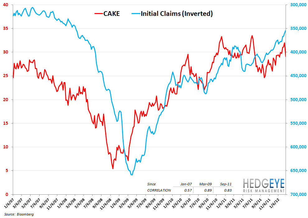 CASUAL DINING CORRELATION RISK - cake vs inverted claims