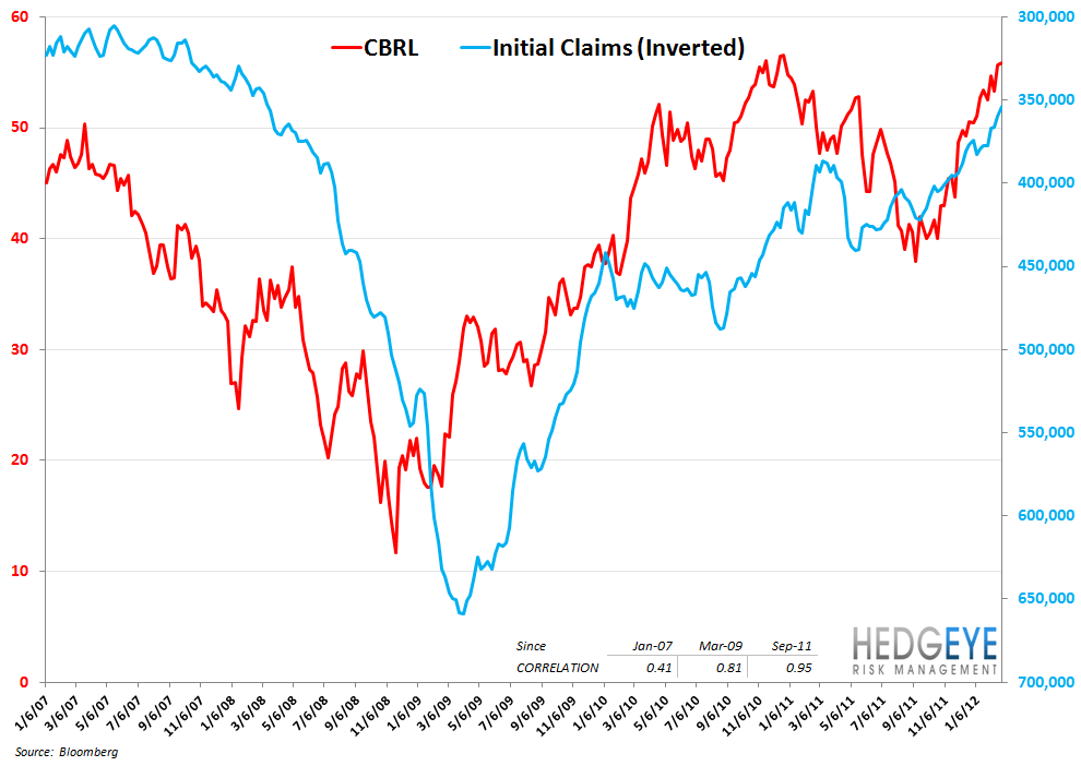 CASUAL DINING CORRELATION RISK - cbrl vs inverted claims