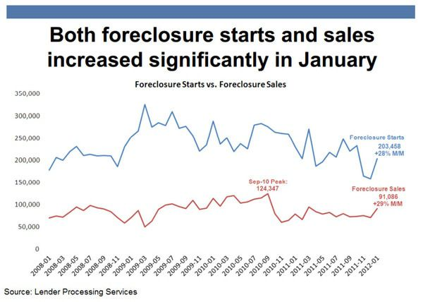 FIRST SIGNS OF THE FORECLOSURE WAVE?  - 1