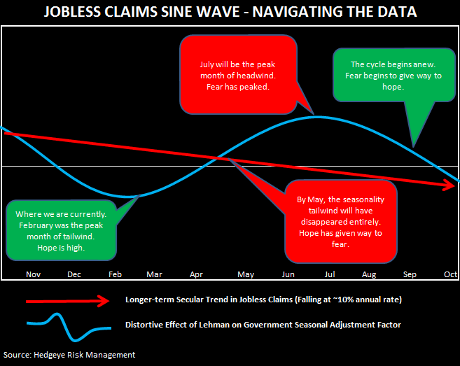 PREDICTING INITIAL CLAIMS: THE SINE WAVE MODEL - sine wave claims
