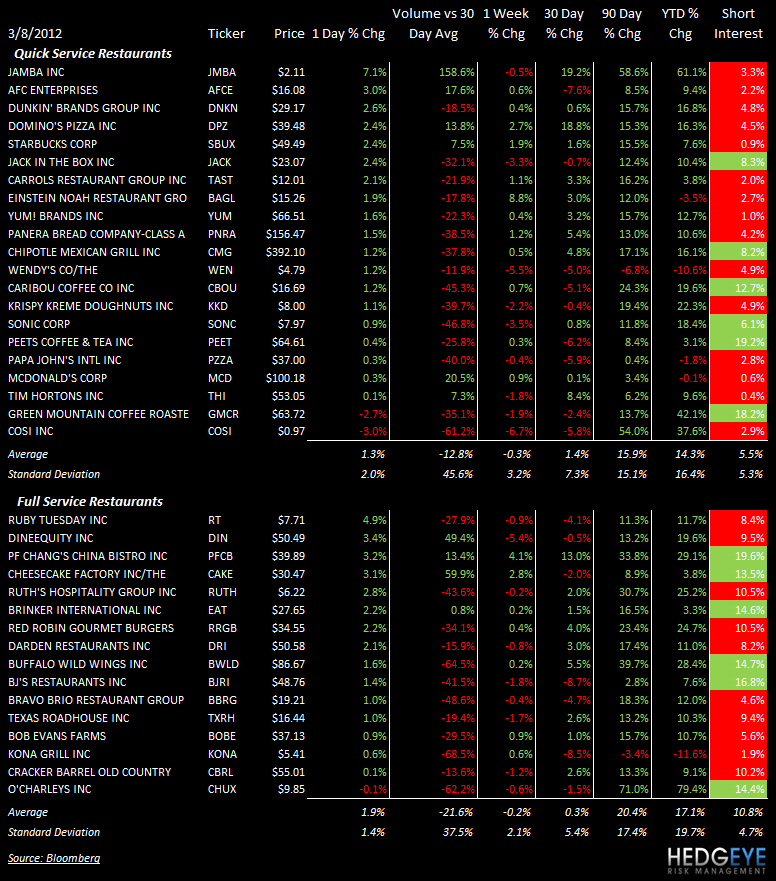 THE HBM: MCD, PNRA, AFCE, CBRL, BWLD - stocks