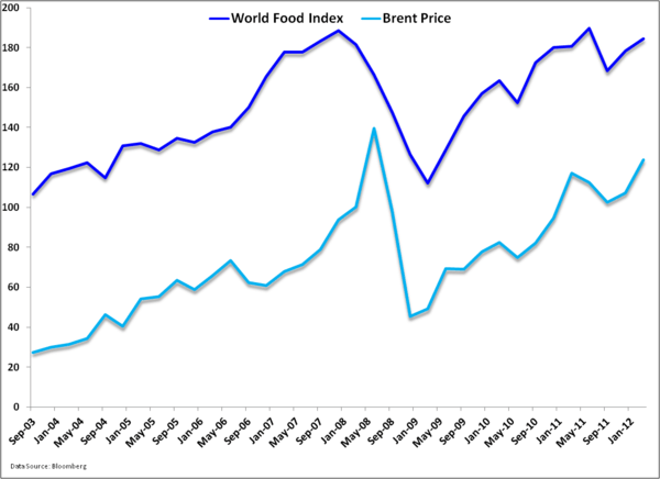 Oil Price Shocks are Leading Indicators of Recessions - Food.brent