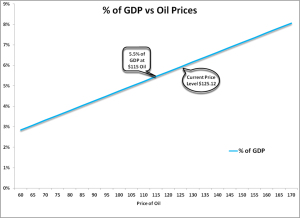 Oil Price Shocks are Leading Indicators of Recessions -  gdp.oilprices