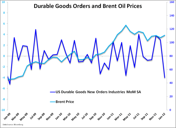 Oil Price Shocks are Leading Indicators of Recessions - dgoodsandbrent