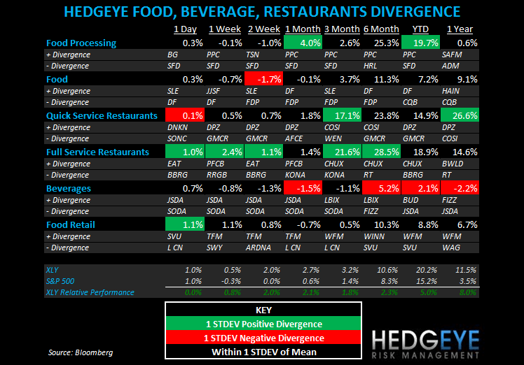 THE HBM: SBUX, GMCR, SONC, MCD, BWLD - subsectors