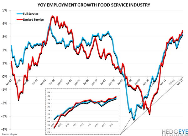 THE EMPLOYMENT DATA IS BULLISH - restaurant employmnet