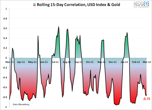 Selling Gold on USD Breakout - 2