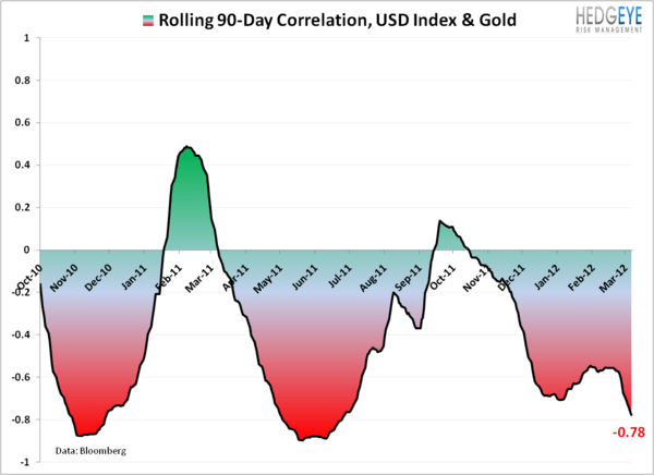 Selling Gold on USD Breakout - 3