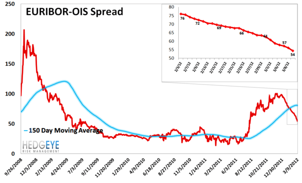 MONDAY MORNING RISK MONITOR: HOLDING STEADY - Euribor OIS