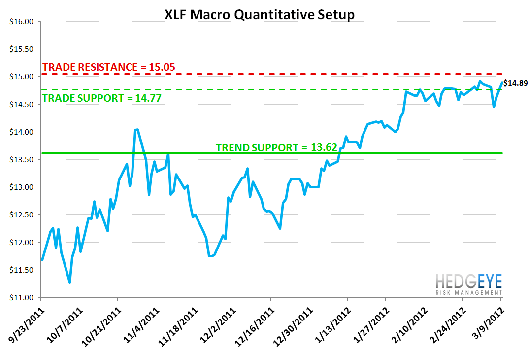 MONDAY MORNING RISK MONITOR: HOLDING STEADY - XLF