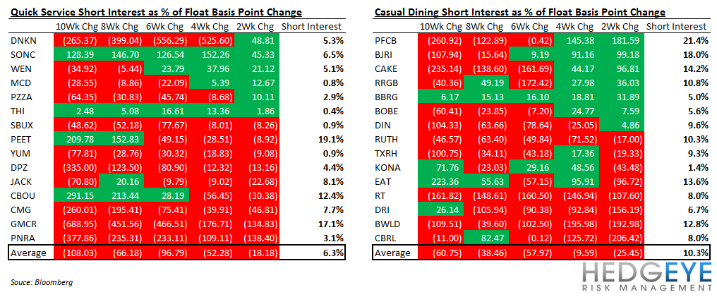 RESTAURANT SENTIMENT SCORECARD - short interest historical