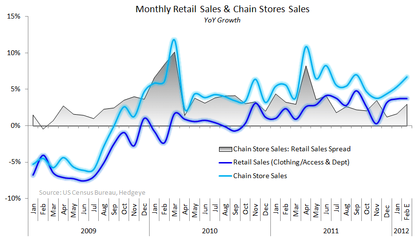 Retail Sales: Look Forward, Not Back - retail SSS Spread