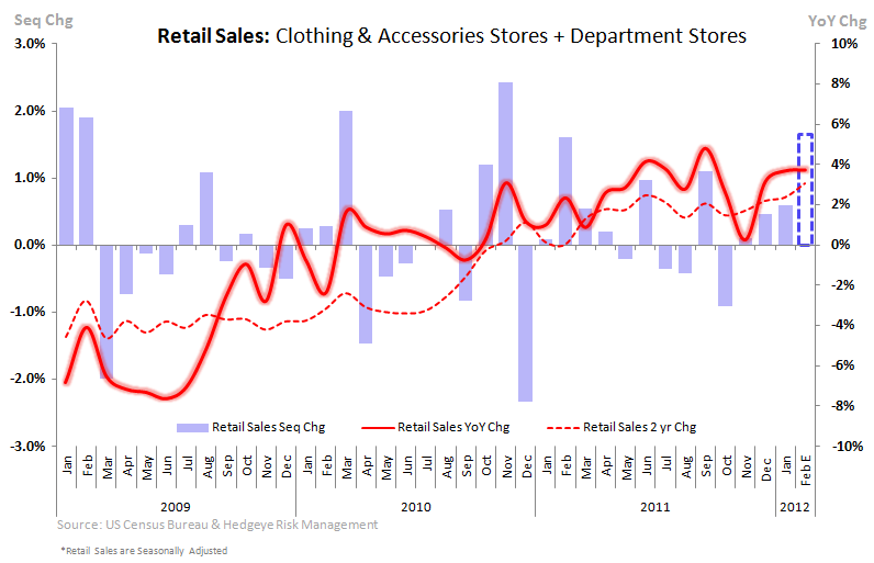 Retail Sales: Look Forward, Not Back - retail sales clothing Dept