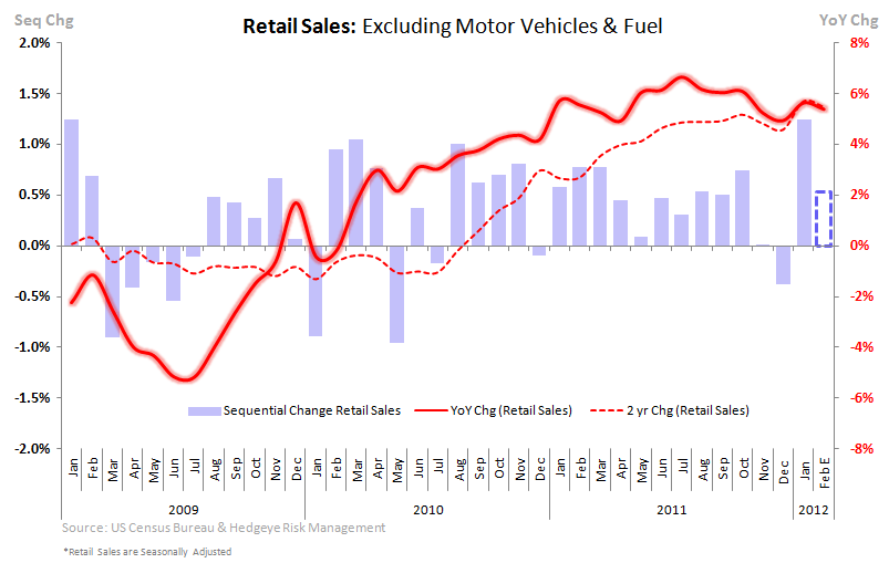 Retail Sales: Look Forward, Not Back - total RS ex fuel