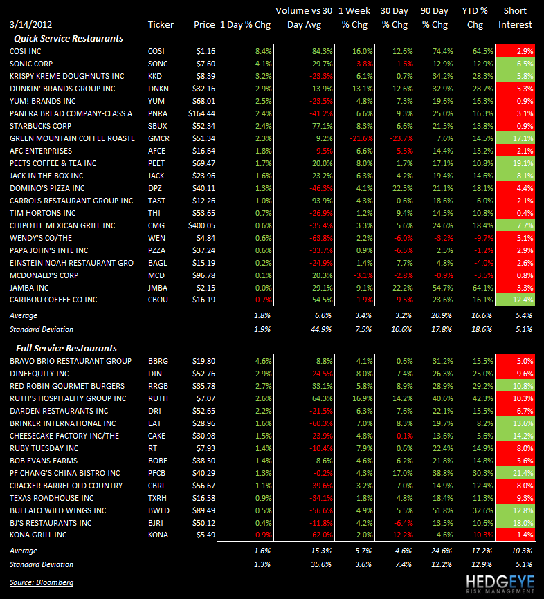 THE HBM: MCD, SONC, CAKE - stocks