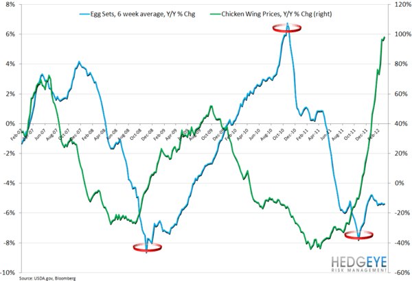 WEEKLY COMMODITY CHARTBOOK - egg sets vs wing prices