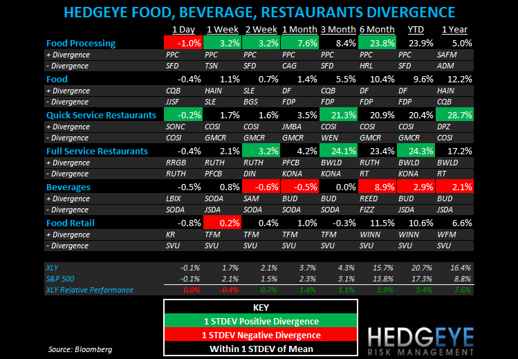 THE HBM: SBUX, RUTH, PFCB, BWLD - subsectors