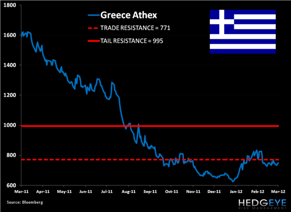Shorting Greece (GREK): Trade Update - 11. GREK