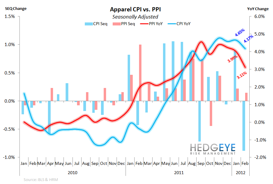 CPI: Cost vs Price Divergence - 3 16 2012 11 04 49 AM