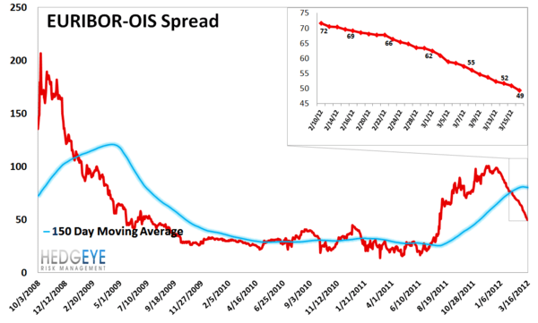 MONDAY MORNING RISK MONITOR: WAIT AND WATCH - Euribor OIS