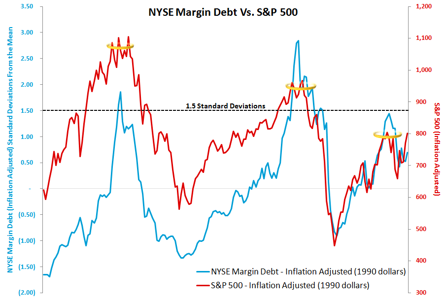 MONDAY MORNING RISK MONITOR: WAIT AND WATCH - Margin Debt