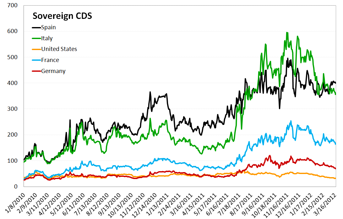 MONDAY MORNING RISK MONITOR: WAIT AND WATCH - Sovereign CDS 2
