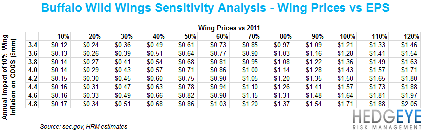 BWLD – BEAR IN BULL MARKET - BWLD wing sensitivity