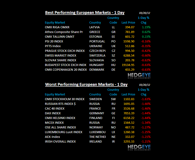 THE HEDGEYE DAILY OUTLOOK - chart6
