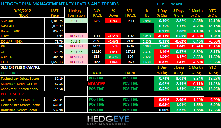 THE HEDGEYE DAILY OUTLOOK - chartONE