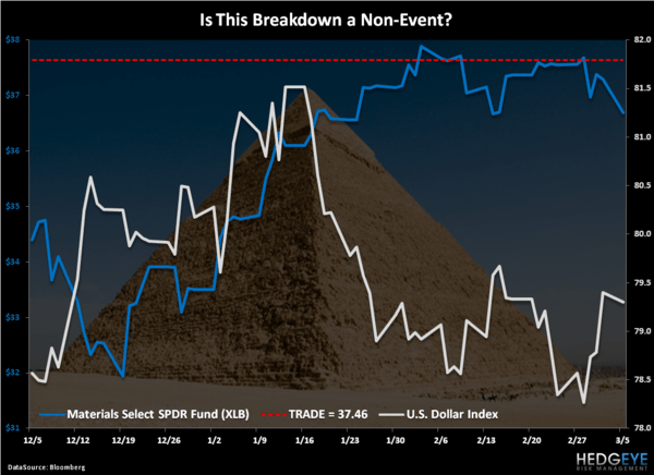 Risk Managing Non-Events - Chart of the Day