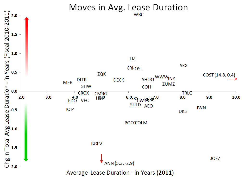 Retail: Early Read on 2011 Leases - Lease1