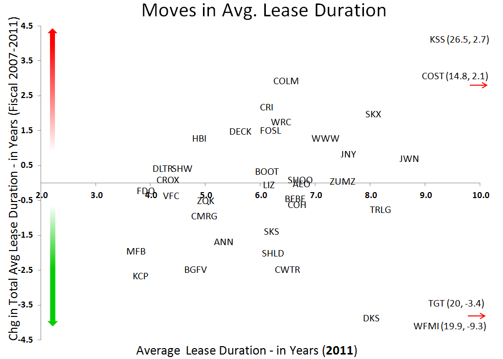 Retail: Early Read on 2011 Leases - Lease2