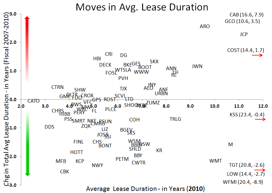 Retail: Early Read on 2011 Leases - Lease3 2010