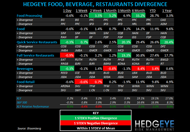 THE HBM: SBUX, DPZ, MCD, CMG, EAT, RT - subsector