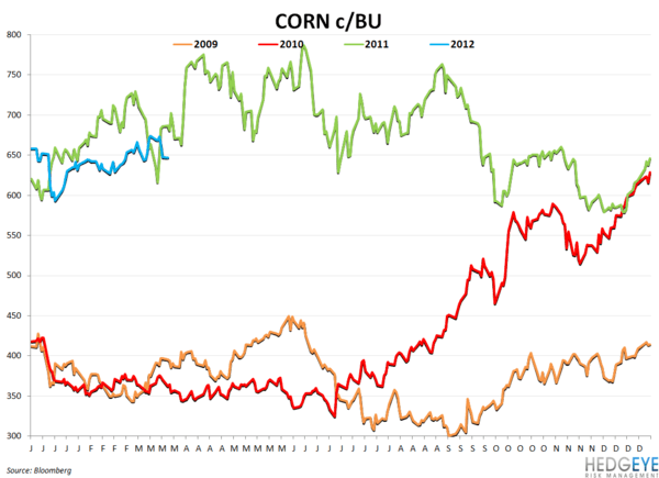 WEEKLY COMMODITY CHARTBOOK - corn
