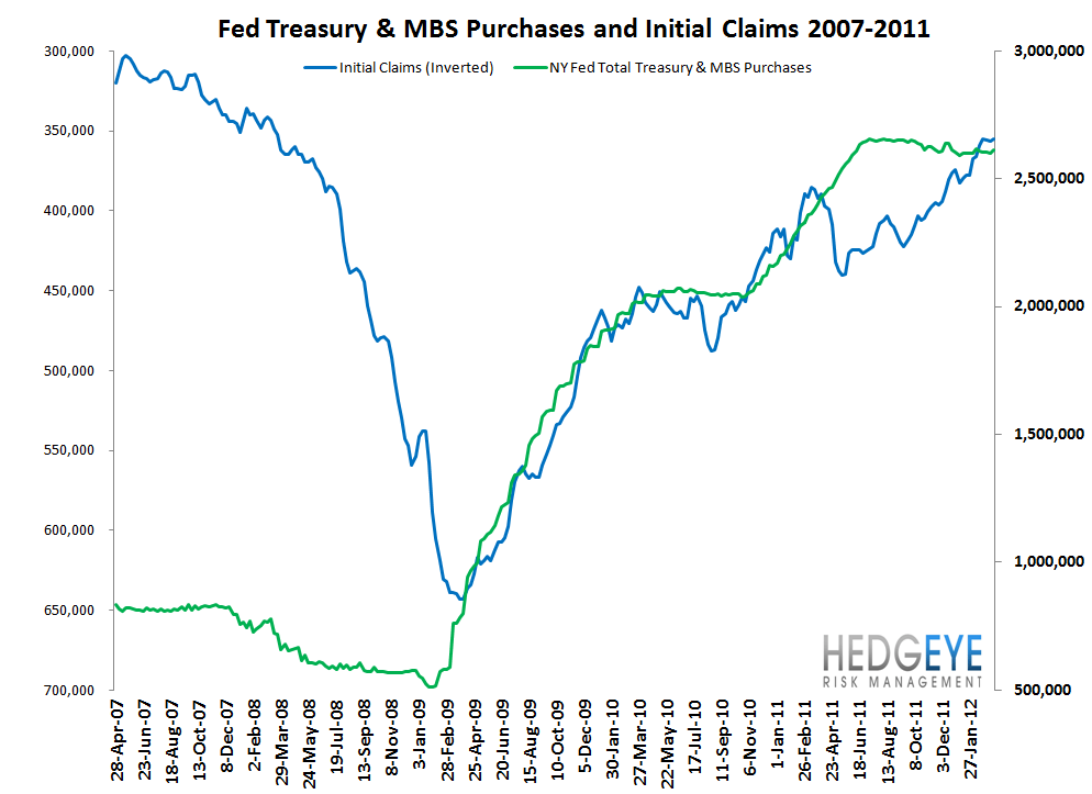 INITIAL CLAIMS: CLAIMS TURN FROM TAILWIND TO NO WIND - Fed and Claims