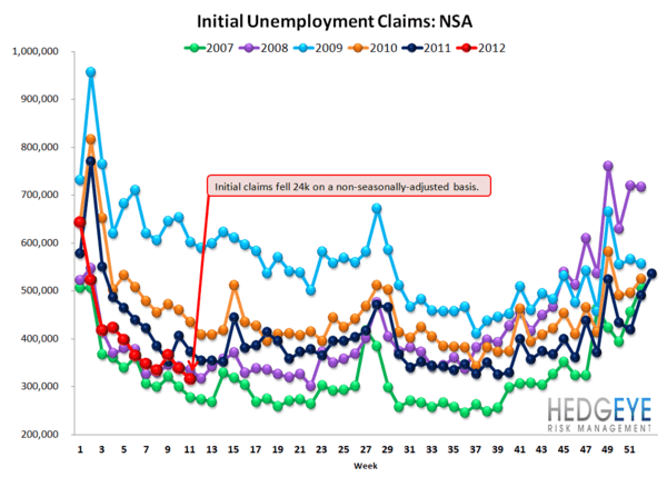 INITIAL CLAIMS: CLAIMS TURN FROM TAILWIND TO NO WIND - NSA