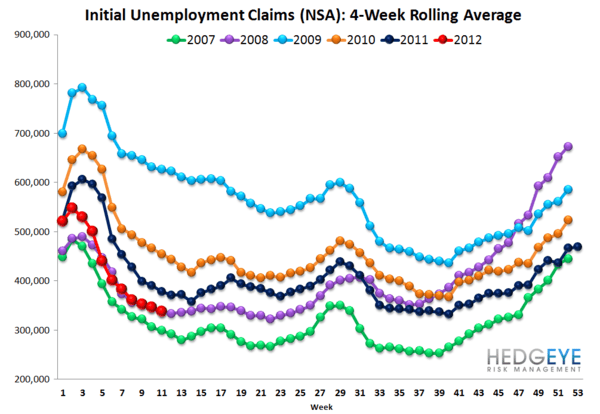 INITIAL CLAIMS: CLAIMS TURN FROM TAILWIND TO NO WIND - NSA rolling 2